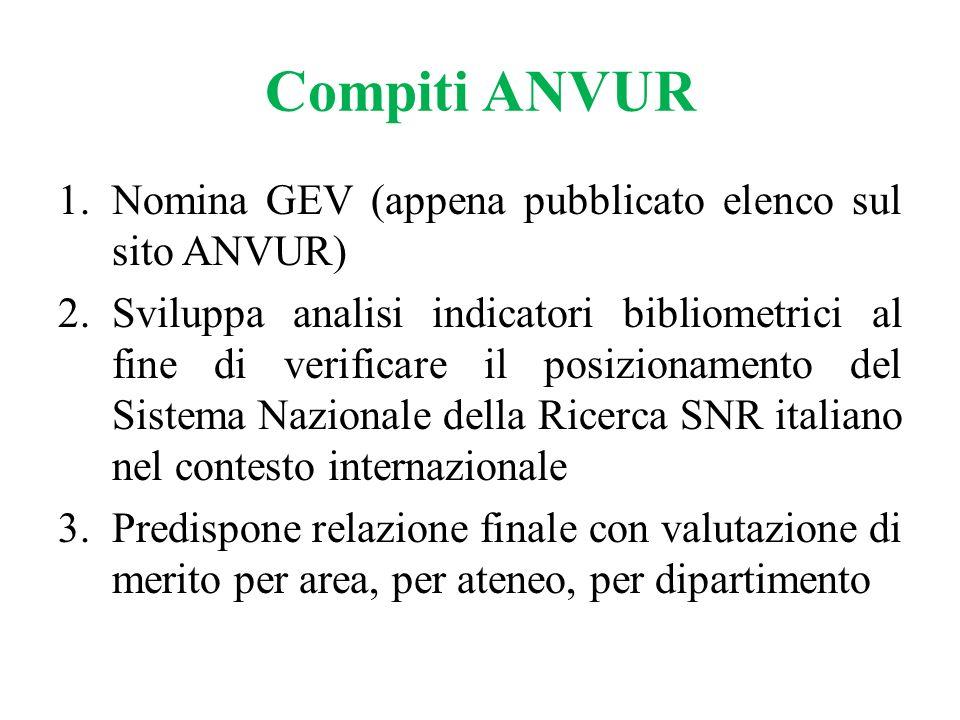 Compiti ANVUR 1.Nomina GEV (appena pubblicato elenco sul sito ANVUR) 2.Sviluppa analisi indicatori bibliometrici al fine di verificare il posizionamen