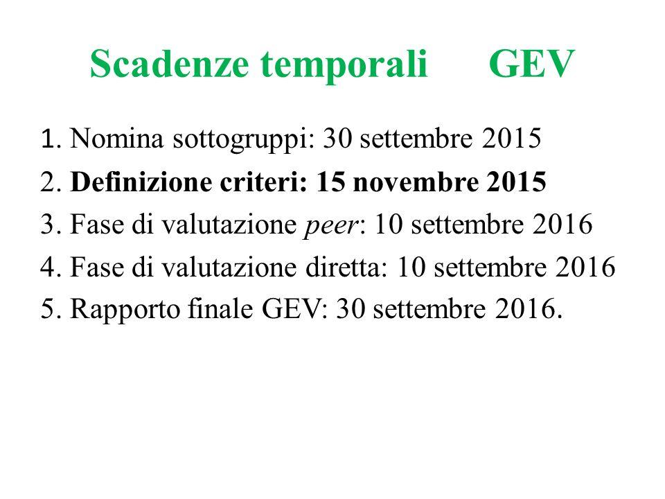 Scadenze temporaliGEV 1. Nomina sottogruppi: 30 settembre 2015 2. Definizione criteri: 15 novembre 2015 3. Fase di valutazione peer: 10 settembre 2016