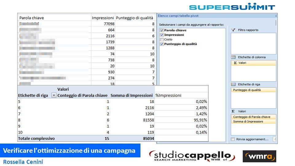 Verificare l ottimizzazione di una campagna 4 Rossella Cenini