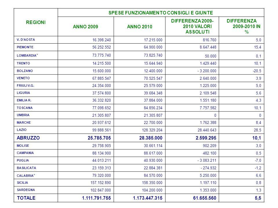 REGIONI SPESE FUNZIONAMENTO CONSIGLI E GIUNTE ANNO 2009ANNO 2010 DIFFERENZA 2009- 2010 VALORI ASSOLUTI DIFFERENZA 2009-2010 IN % V. D'AOSTA 16.398.240