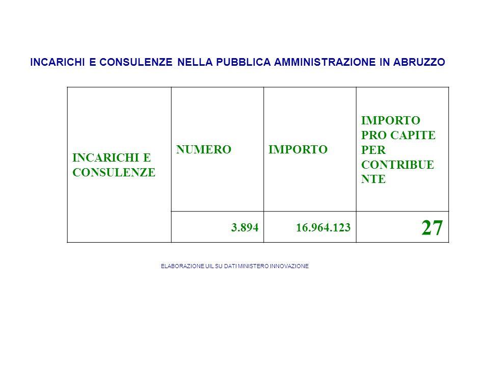 INCARICHI E CONSULENZE NELLA PUBBLICA AMMINISTRAZIONE IN ABRUZZO INCARICHI E CONSULENZE NUMEROIMPORTO IMPORTO PRO CAPITE PER CONTRIBUE NTE 3.89416.964.123 27 ELABORAZIONE UIL SU DATI MINISTERO INNOVAZIONE