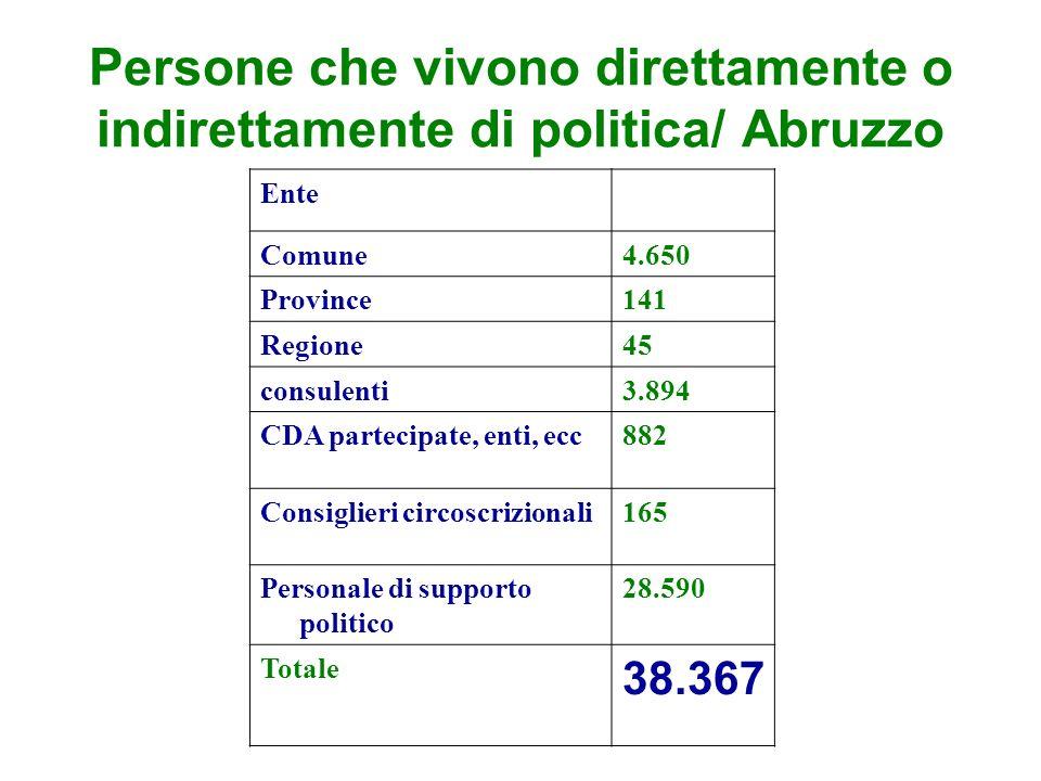 Persone che vivono direttamente o indirettamente di politica/ Abruzzo Ente Comune4.650 Province141 Regione45 consulenti3.894 CDA partecipate, enti, ecc882 Consiglieri circoscrizionali165 Personale di supporto politico 28.590 Totale 38.367