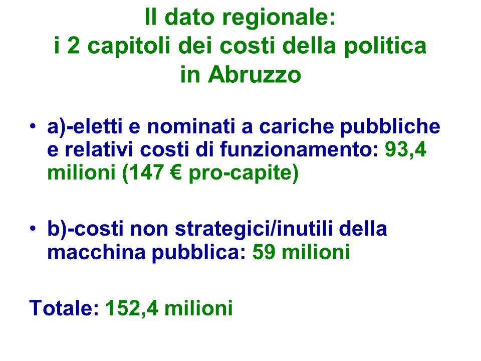 Il dato regionale: i 2 capitoli dei costi della politica in Abruzzo a)-eletti e nominati a cariche pubbliche e relativi costi di funzionamento: 93,4 m