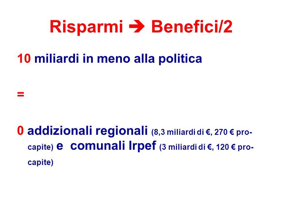 Risparmi  Benefici/2 10 miliardi in meno alla politica = 0 addizionali regionali (8,3 miliardi di €, 270 € pro- capite) e comunali Irpef (3 miliardi