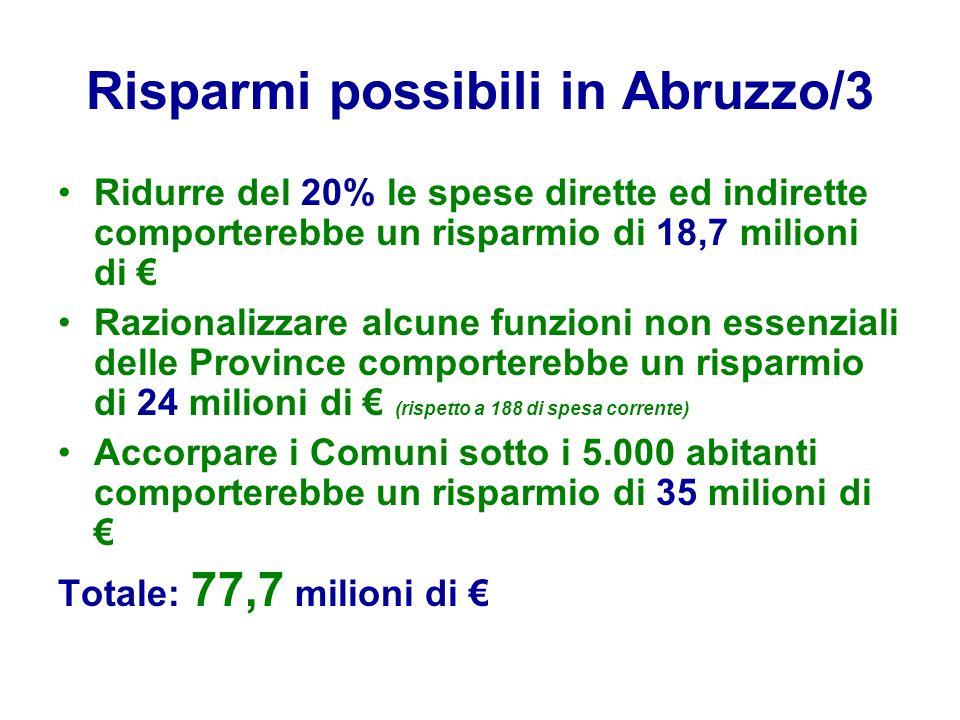 Risparmi possibili in Abruzzo/3 Ridurre del 20% le spese dirette ed indirette comporterebbe un risparmio di 18,7 milioni di € Razionalizzare alcune funzioni non essenziali delle Province comporterebbe un risparmio di 24 milioni di € (rispetto a 188 di spesa corrente) Accorpare i Comuni sotto i 5.000 abitanti comporterebbe un risparmio di 35 milioni di € Totale: 77,7 milioni di €