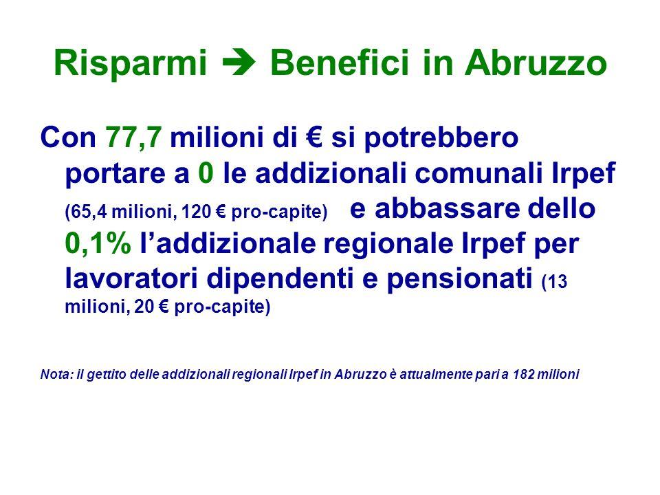 Risparmi  Benefici in Abruzzo Con 77,7 milioni di € si potrebbero portare a 0 le addizionali comunali Irpef (65,4 milioni, 120 € pro-capite) e abbassare dello 0,1% l'addizionale regionale Irpef per lavoratori dipendenti e pensionati (13 milioni, 20 € pro-capite) Nota: il gettito delle addizionali regionali Irpef in Abruzzo è attualmente pari a 182 milioni
