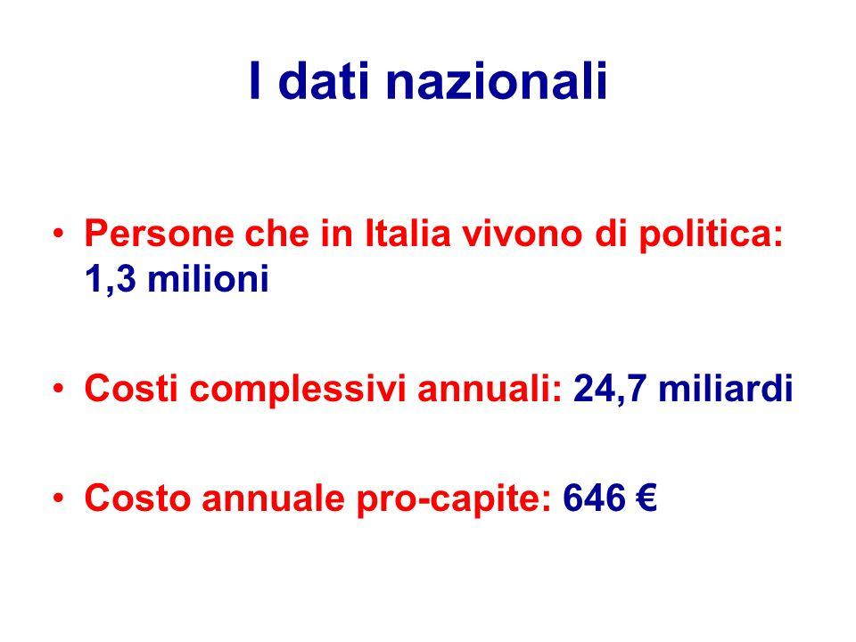 I dati nazionali Persone che in Italia vivono di politica: 1,3 milioni Costi complessivi annuali: 24,7 miliardi Costo annuale pro-capite: 646 €