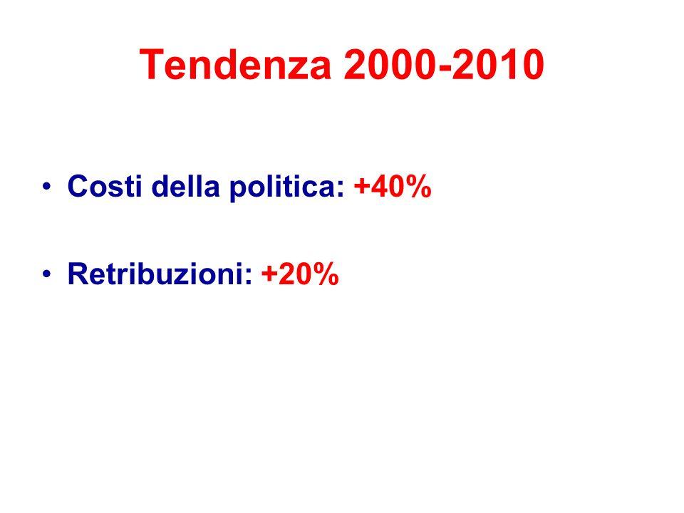 Tendenza 2000-2010 Costi della politica: +40% Retribuzioni: +20%