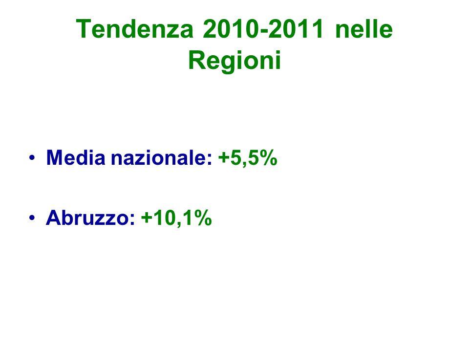Tendenza 2010-2011 nelle Regioni Media nazionale: +5,5% Abruzzo: +10,1%