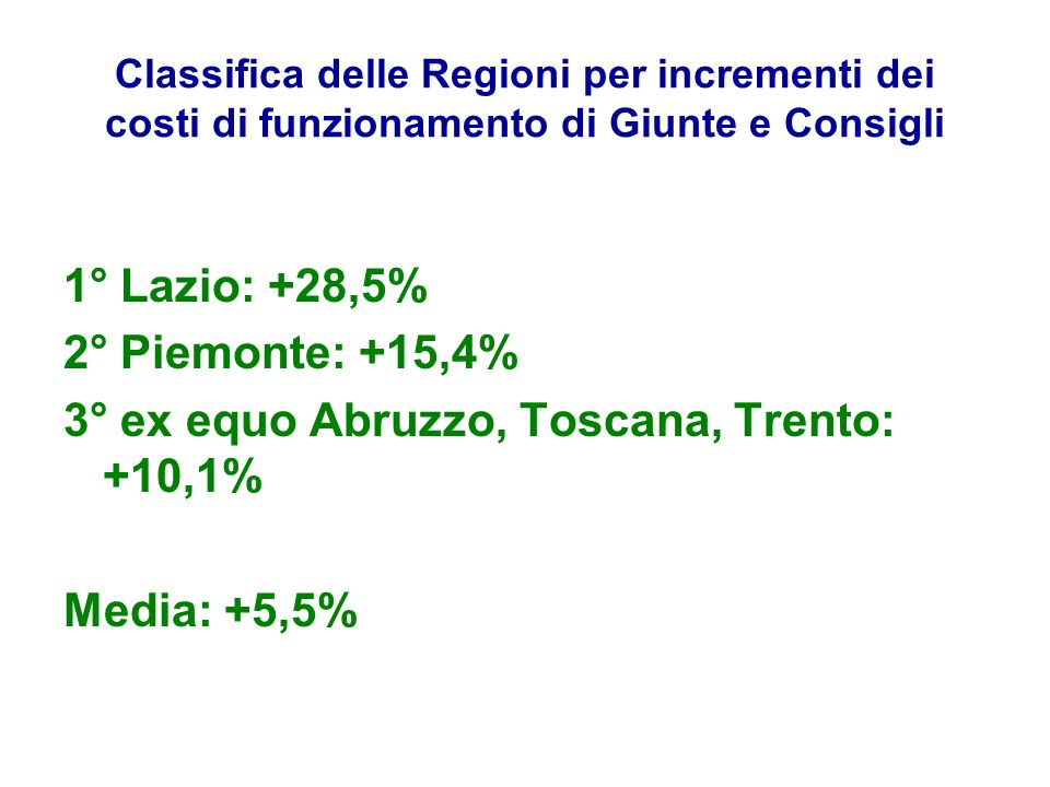 Classifica delle Regioni per incrementi dei costi di funzionamento di Giunte e Consigli 1° Lazio: +28,5% 2° Piemonte: +15,4% 3° ex equo Abruzzo, Tosca
