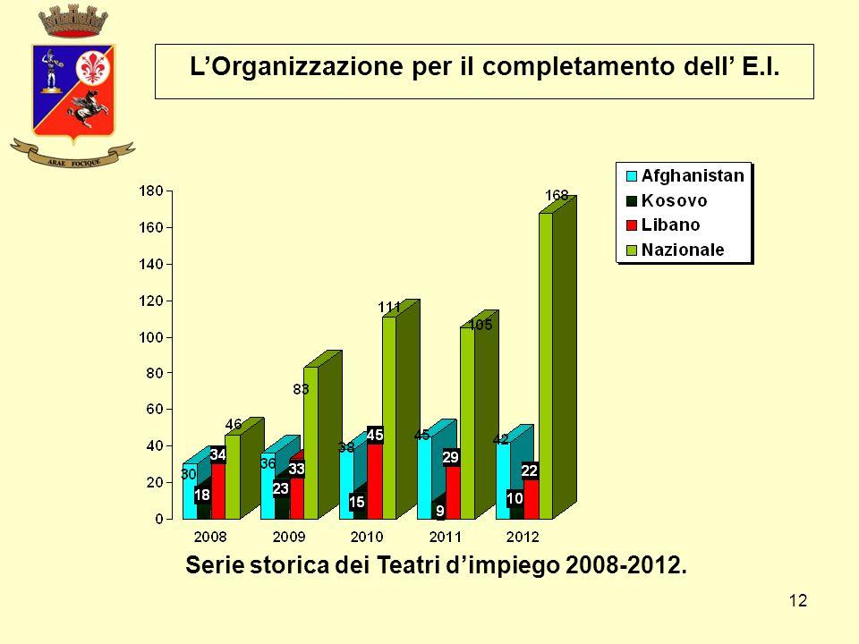 12 L'Organizzazione per il completamento dell' E.I. Serie storica dei Teatri d'impiego 2008-2012.