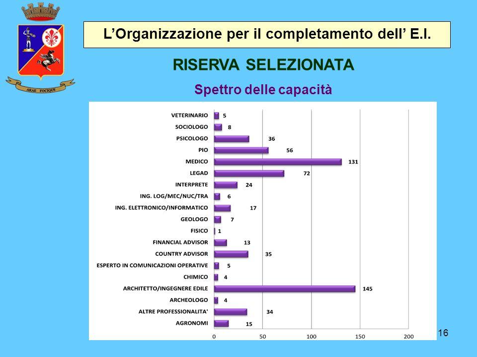 16 L'Organizzazione per il completamento dell' E.I. RISERVA SELEZIONATA Spettro delle capacità