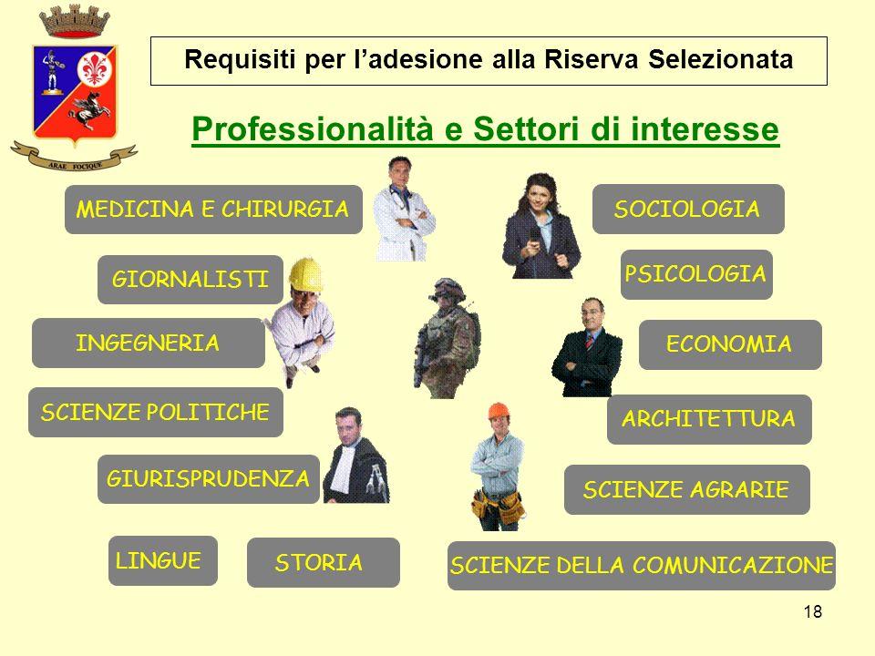 18 Requisiti per l'adesione alla Riserva Selezionata ARCHITETTURA Professionalità e Settori di interesse ECONOMIA GIORNALISTI GIURISPRUDENZA LINGUE ME