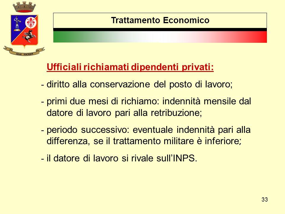 33 Trattamento Economico Ufficiali richiamati dipendenti privati: - diritto alla conservazione del posto di lavoro; - primi due mesi di richiamo: inde
