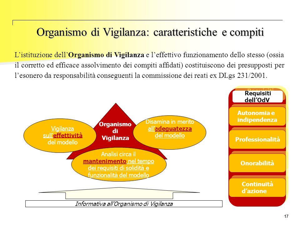 17 L'istituzione dell'Organismo di Vigilanza e l'effettivo funzionamento dello stesso (ossia il corretto ed efficace assolvimento dei compiti affidati
