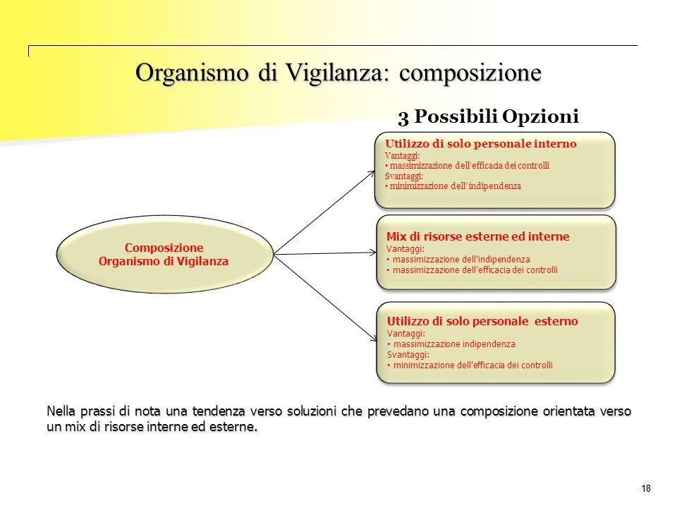 18 Utilizzo di solo personale interno Vantaggi: massimizzazione dell'efficacia dei controlli Svantaggi: minimizzazione dell' indipendenza Utilizzo di