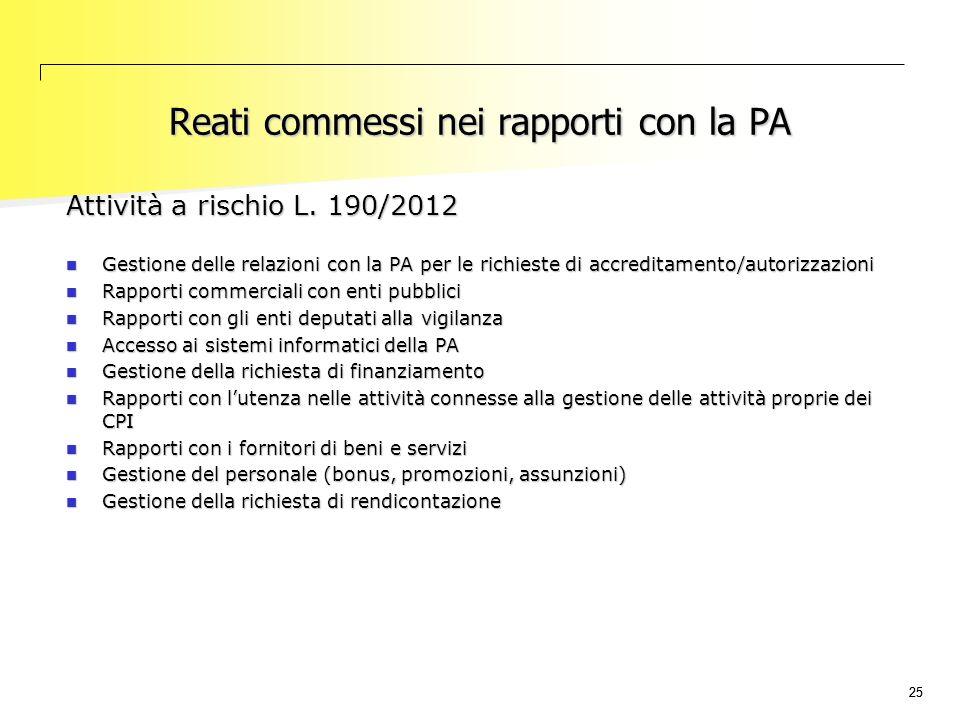 25 Reati commessi nei rapporti con la PA Attività a rischio L. 190/2012 Gestione delle relazioni con la PA per le richieste di accreditamento/autorizz