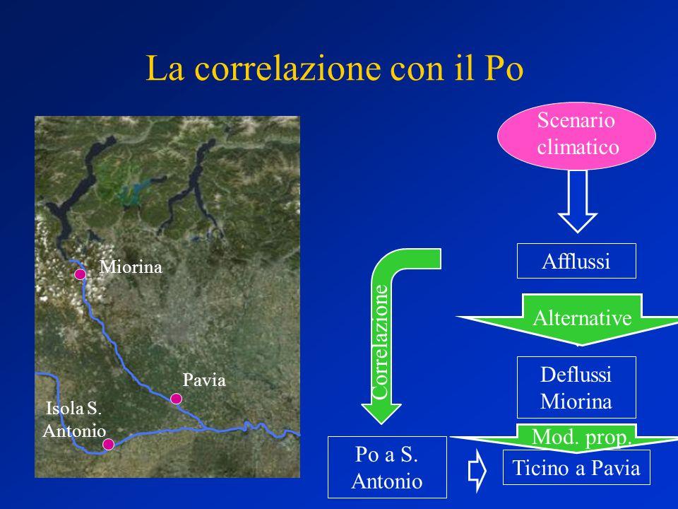 La correlazione con il Po Isola S. Antonio Pavia Miorina Meteo Afflussi Deflussi Miorina Ticino a Pavia Po a S. Antonio Scenario climatico Alternative