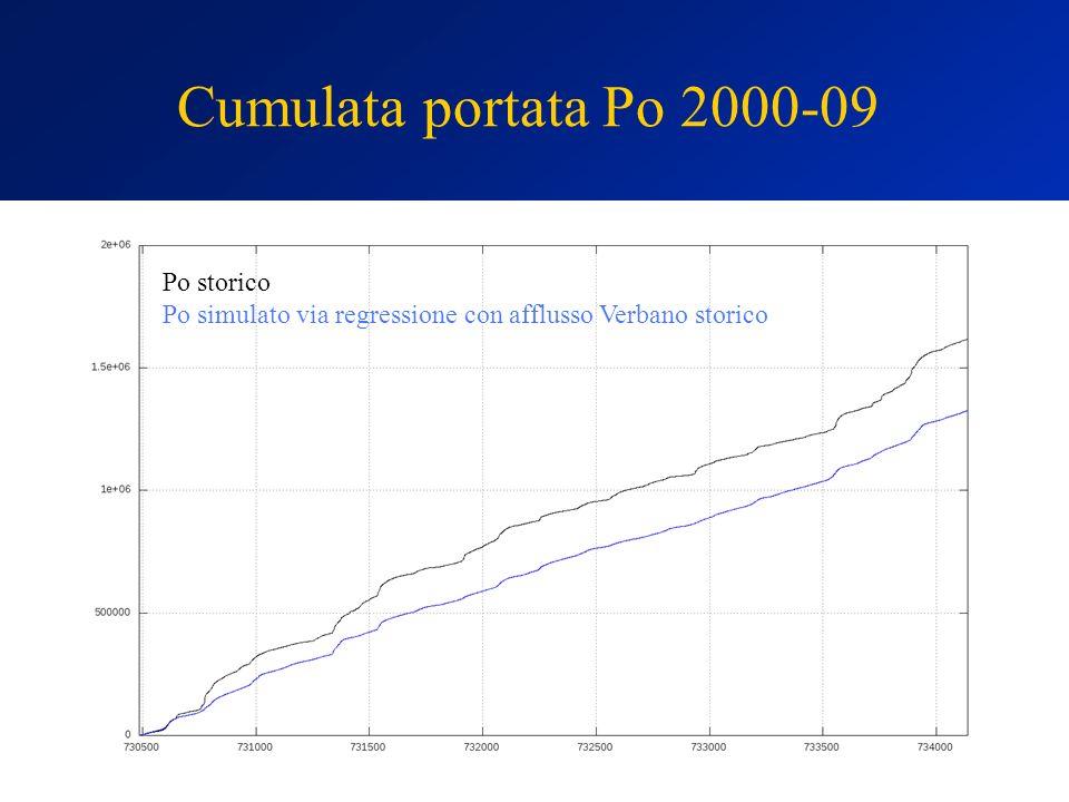 Po storico Po simulato via regressione con afflusso Verbano storico Cumulata portata Po 2000-09