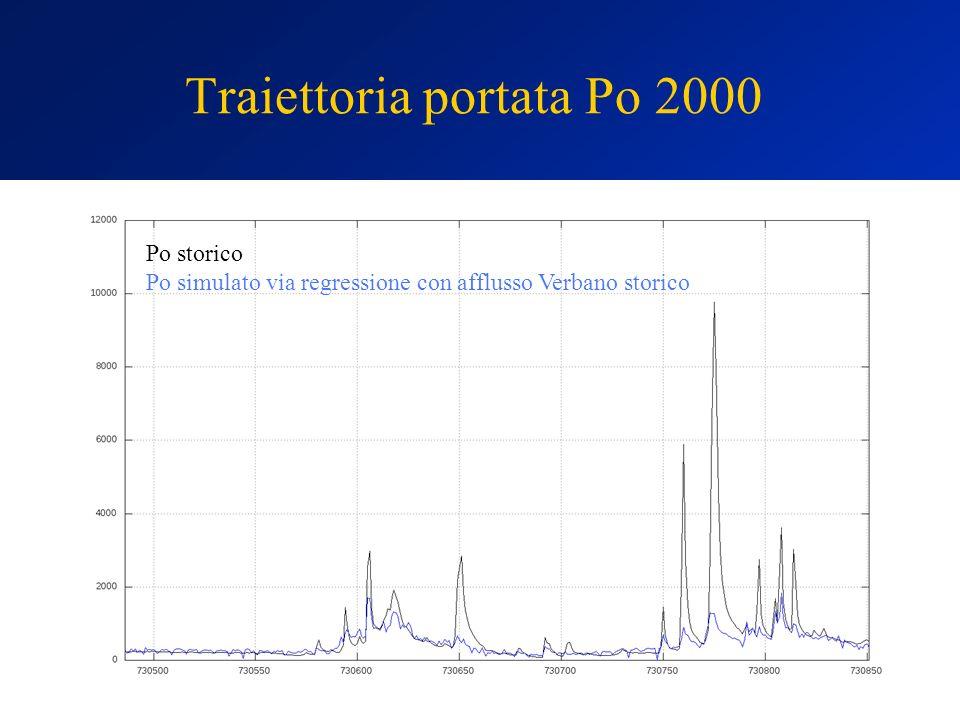 Traiettoria portata Po 2000 Po storico Po simulato via regressione con afflusso Verbano storico