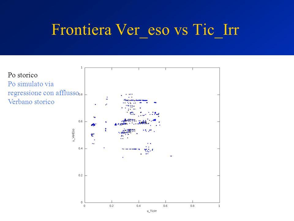 Frontiera Ver_eso vs Tic_Irr Po storico Po simulato via regressione con afflusso Verbano storico