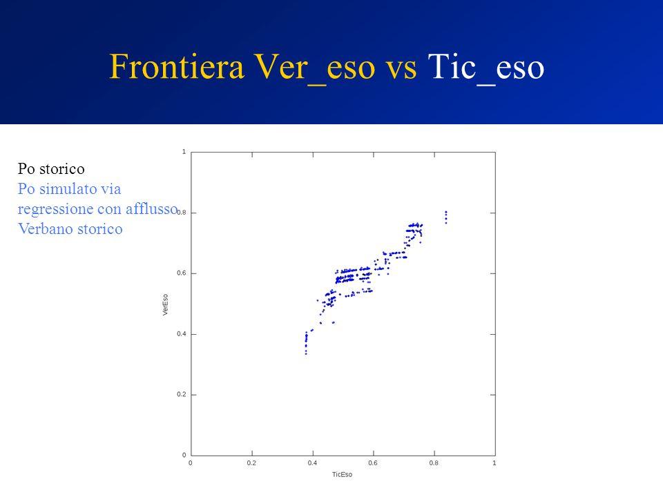 Frontiera Ver_eso vs Tic_eso Po storico Po simulato via regressione con afflusso Verbano storico