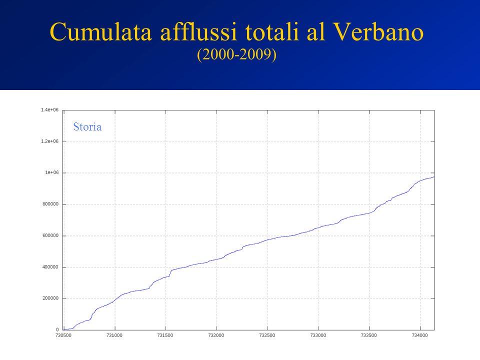 Cumulata afflussi totali al Verbano (2000-2009) Storia