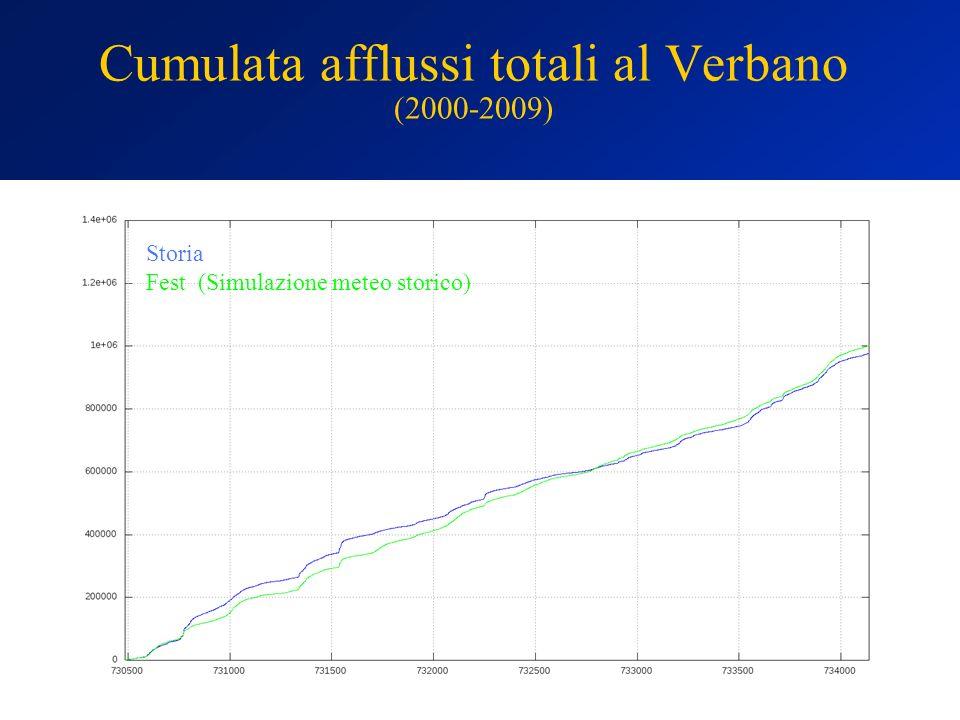 Cumulata afflussi totali al Verbano (2000-2009) Storia Fest (Simulazione meteo storico)