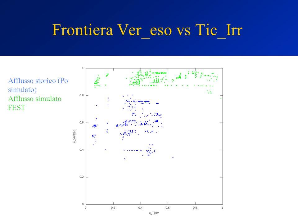 Frontiera Ver_eso vs Tic_Irr Afflusso storico (Po simulato) Afflusso simulato FEST