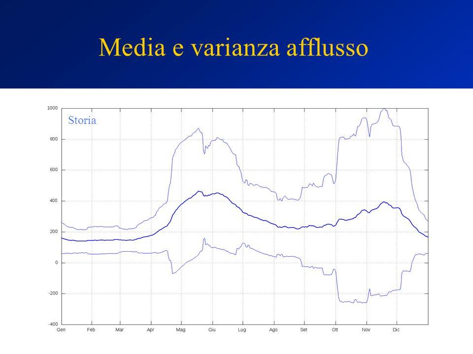 Media e varianza afflusso Storia