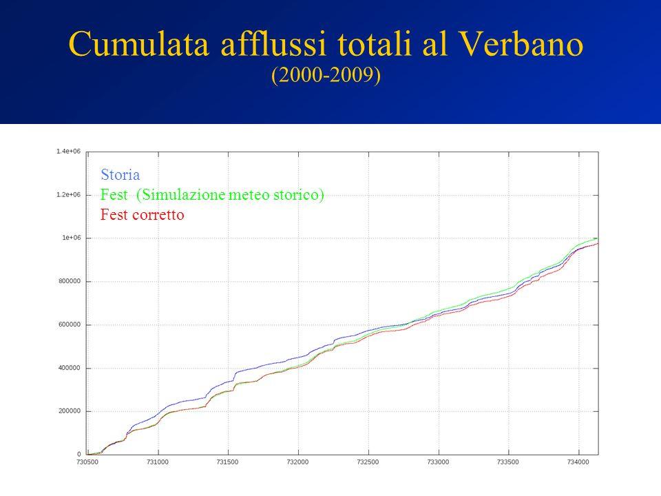 Cumulata afflussi totali al Verbano (2000-2009) Storia Fest (Simulazione meteo storico) Fest corretto