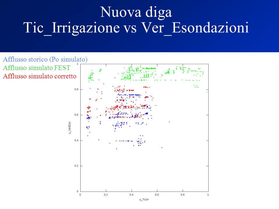 Nuova diga Tic_Irrigazione vs Ver_Esondazioni Afflusso storico (Po simulato) Afflusso simulato FEST Afflusso simulato corretto