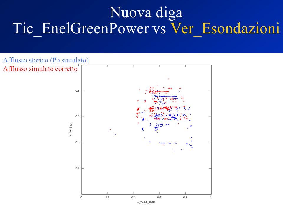 Nuova diga Tic_EnelGreenPower vs Ver_Esondazioni Afflusso storico (Po simulato) Afflusso simulato corretto