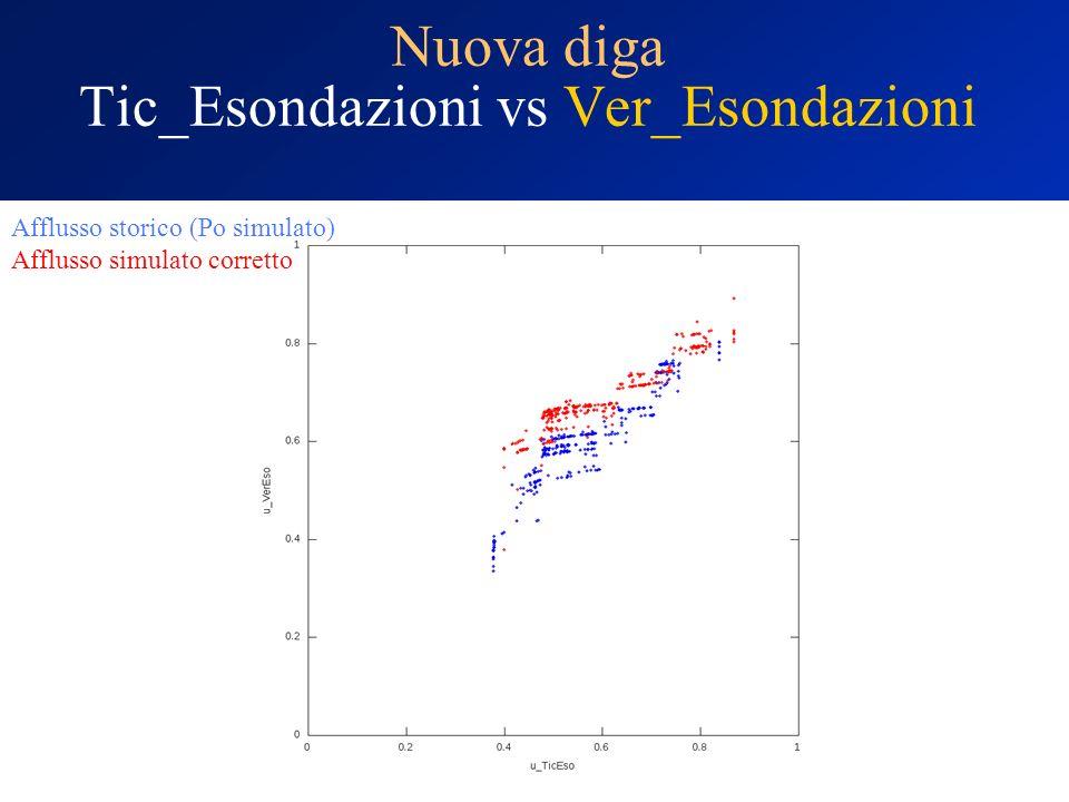 Nuova diga Tic_Esondazioni vs Ver_Esondazioni Afflusso storico (Po simulato) Afflusso simulato corretto