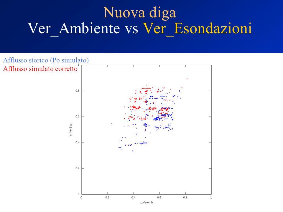 Nuova diga Ver_Ambiente vs Ver_Esondazioni Afflusso storico (Po simulato) Afflusso simulato corretto