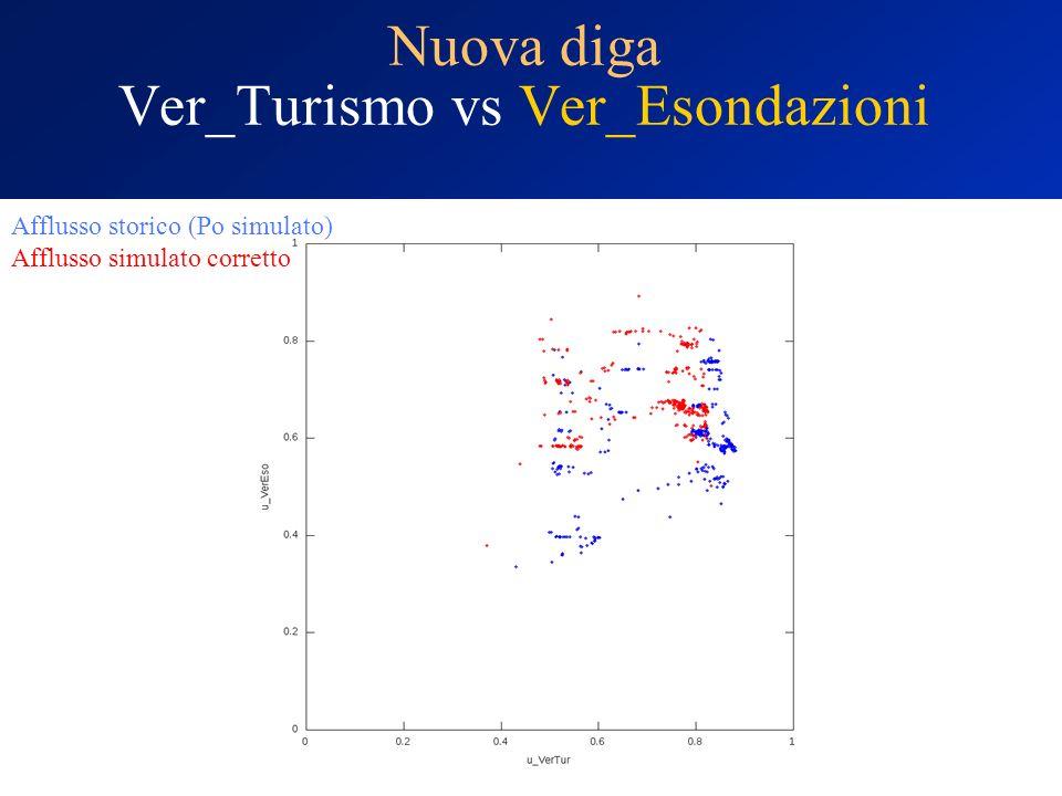 Nuova diga Ver_Turismo vs Ver_Esondazioni Afflusso storico (Po simulato) Afflusso simulato corretto