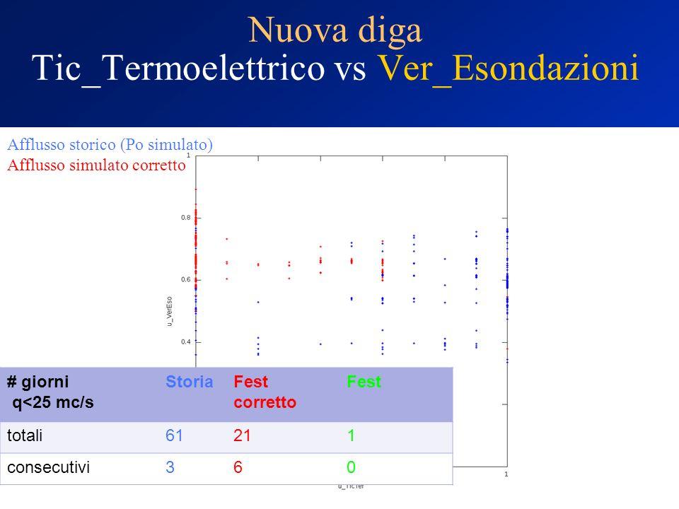 Nuova diga Tic_Termoelettrico vs Ver_Esondazioni Afflusso storico (Po simulato) Afflusso simulato corretto # giorni q<25 mc/s StoriaFest corretto Fest