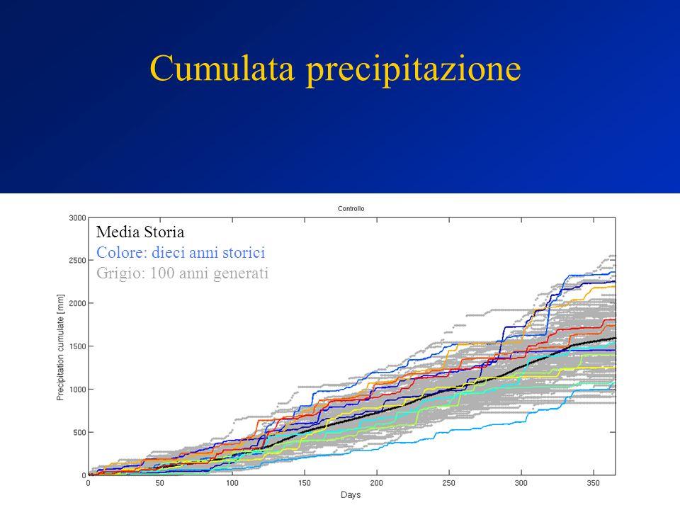 Cumulata precipitazione Media Storia Colore: dieci anni storici Grigio: 100 anni generati