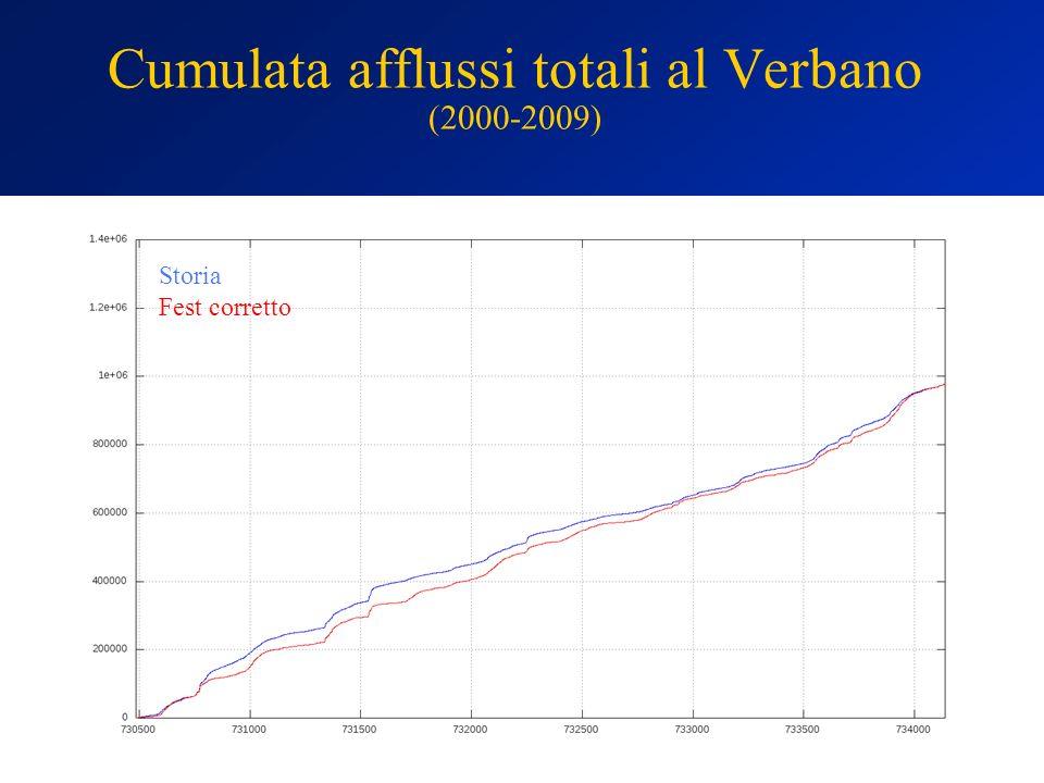 Cumulata afflussi totali al Verbano (2000-2009) Storia Fest corretto