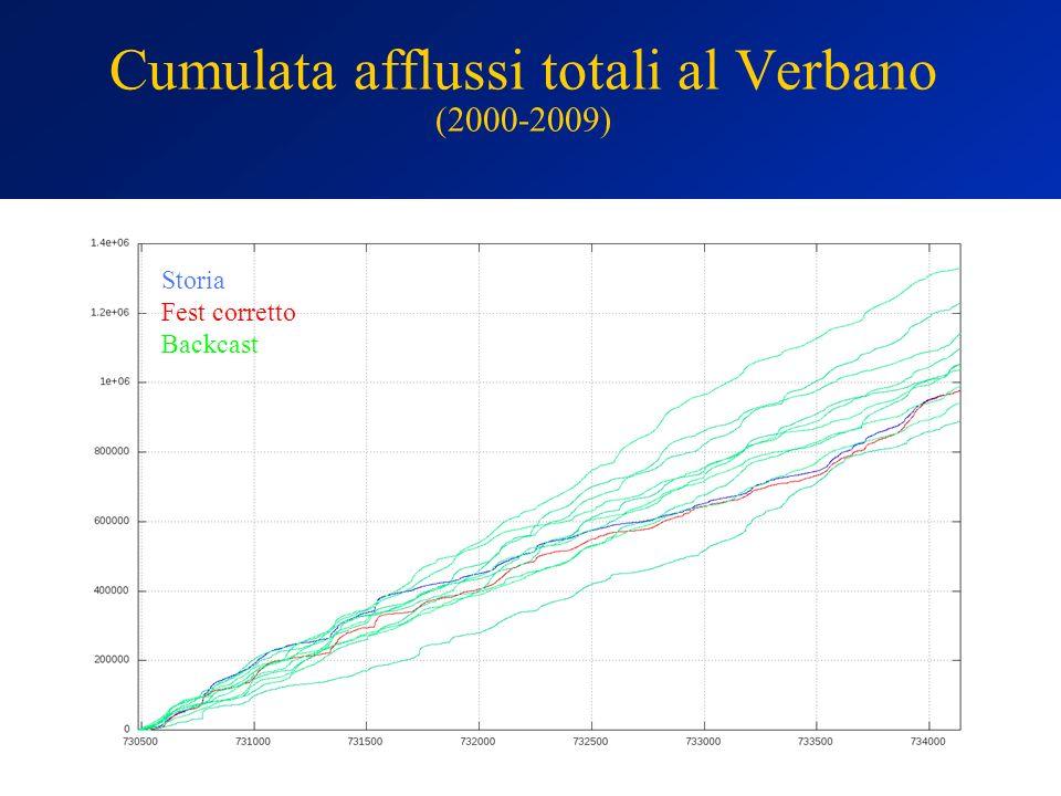 Cumulata afflussi totali al Verbano (2000-2009) Storia Fest corretto Backcast
