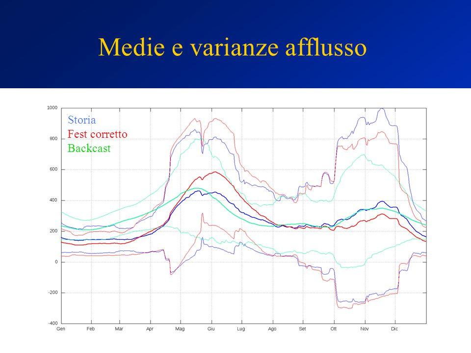 Medie e varianze afflusso Storia Fest corretto Backcast