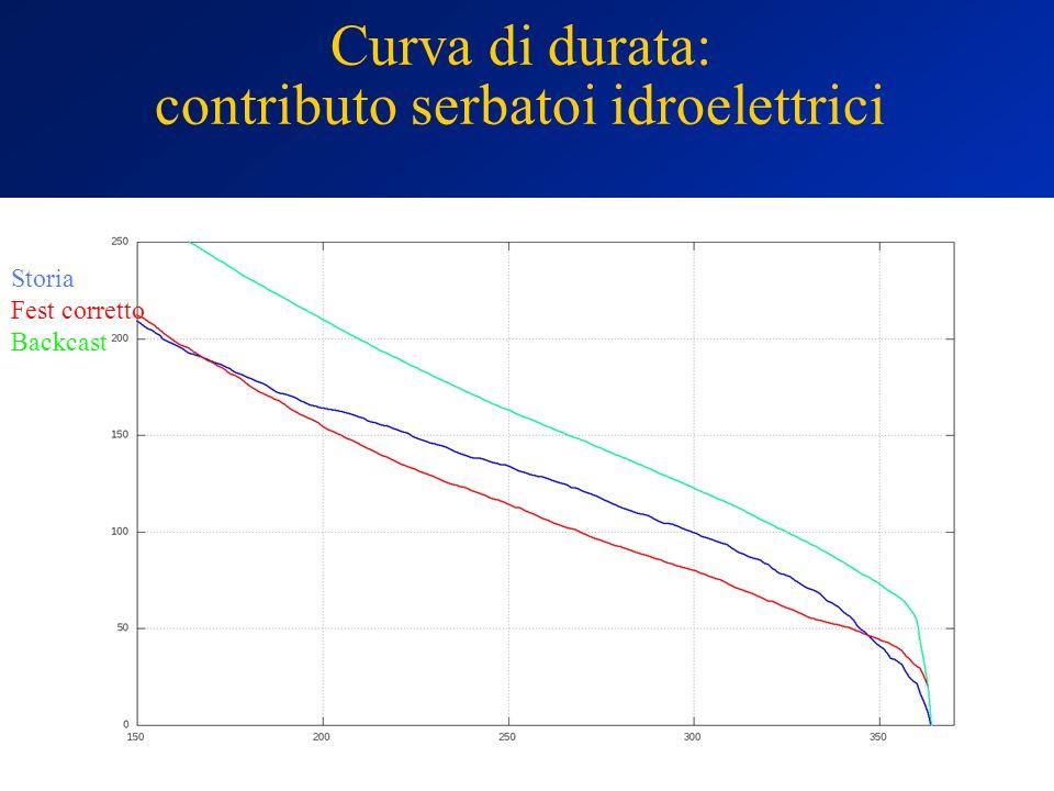 Curva di durata: contributo serbatoi idroelettrici Storia Fest corretto Backcast