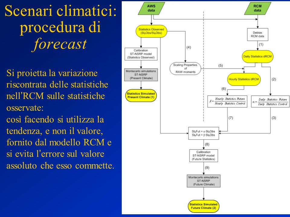 Scenari climatici: procedura di forecast Si proietta la variazione riscontrata delle statistiche nell'RCM sulle statistiche osservate: così facendo si
