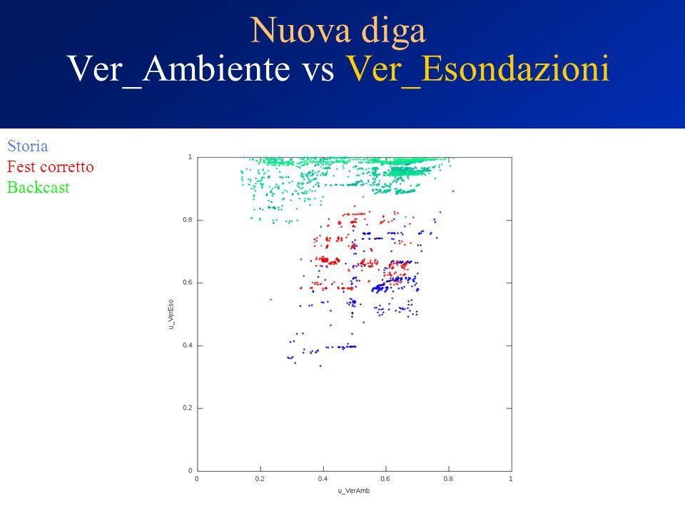 Nuova diga Ver_Ambiente vs Ver_Esondazioni Storia Fest corretto Backcast