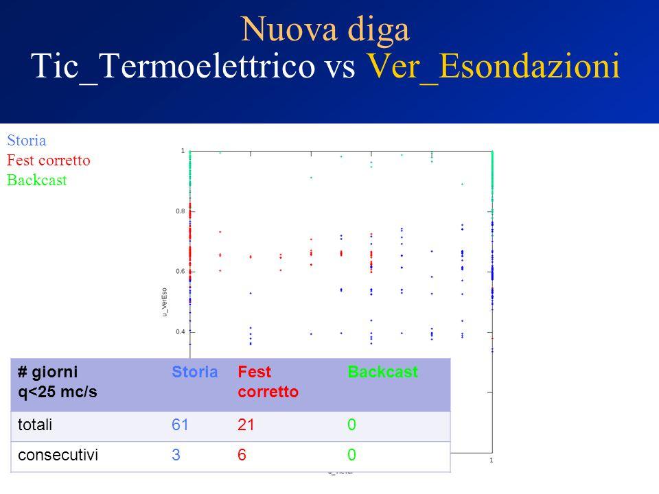 Nuova diga Tic_Termoelettrico vs Ver_Esondazioni Storia Fest corretto Backcast # giorni q<25 mc/s StoriaFest corretto Backcast totali61210 consecutivi