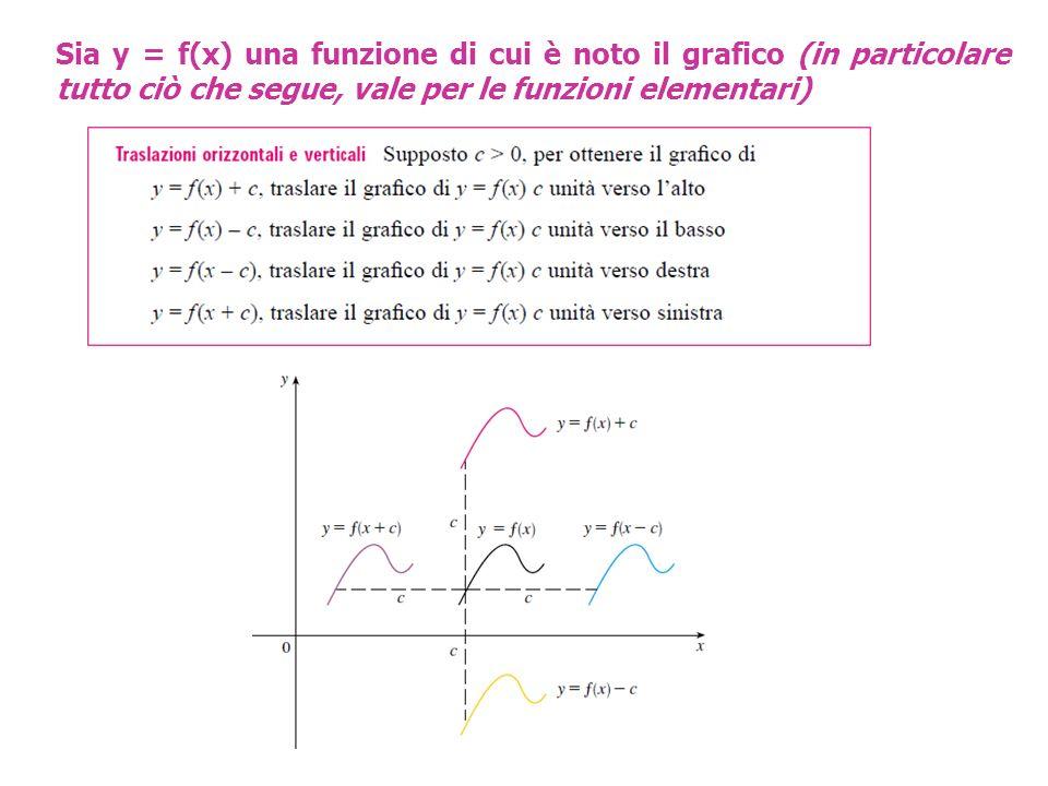 Sia y = f(x) una funzione di cui è noto il grafico (in particolare tutto ciò che segue, vale per le funzioni elementari)