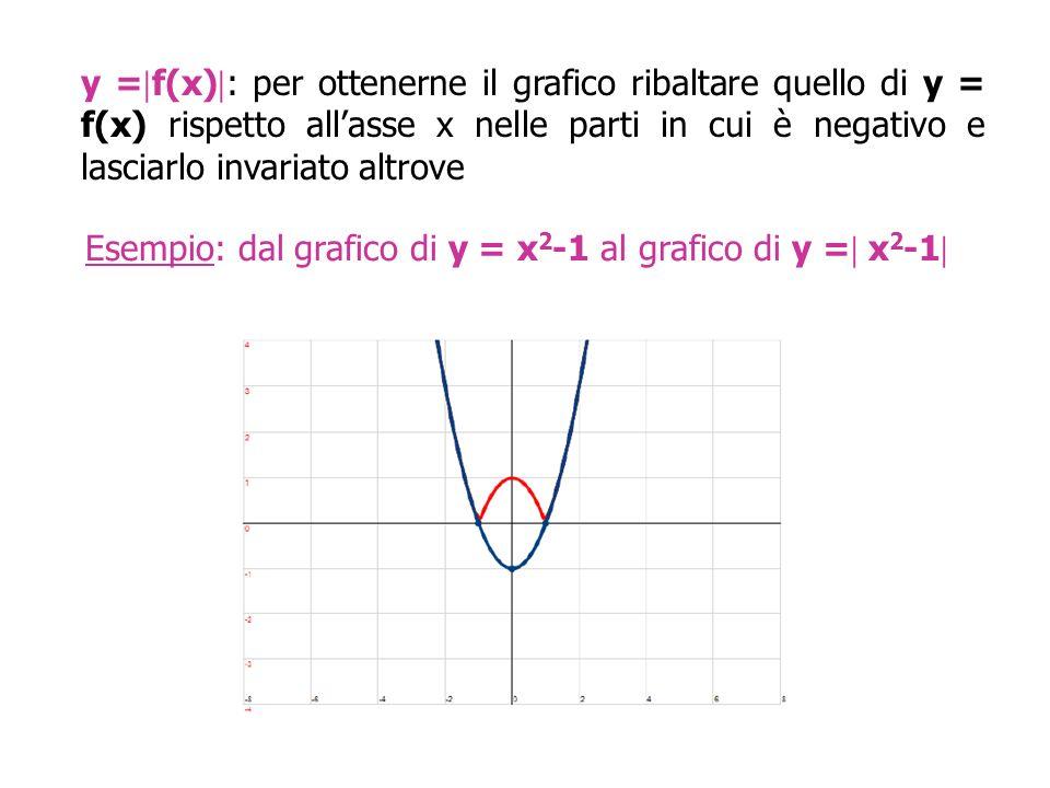y =  f(x)  : per ottenerne il grafico ribaltare quello di y = f(x) rispetto all'asse x nelle parti in cui è negativo e lasciarlo invariato altrove Esempio: dal grafico di y = x 2 -1 al grafico di y =  x 2 -1 