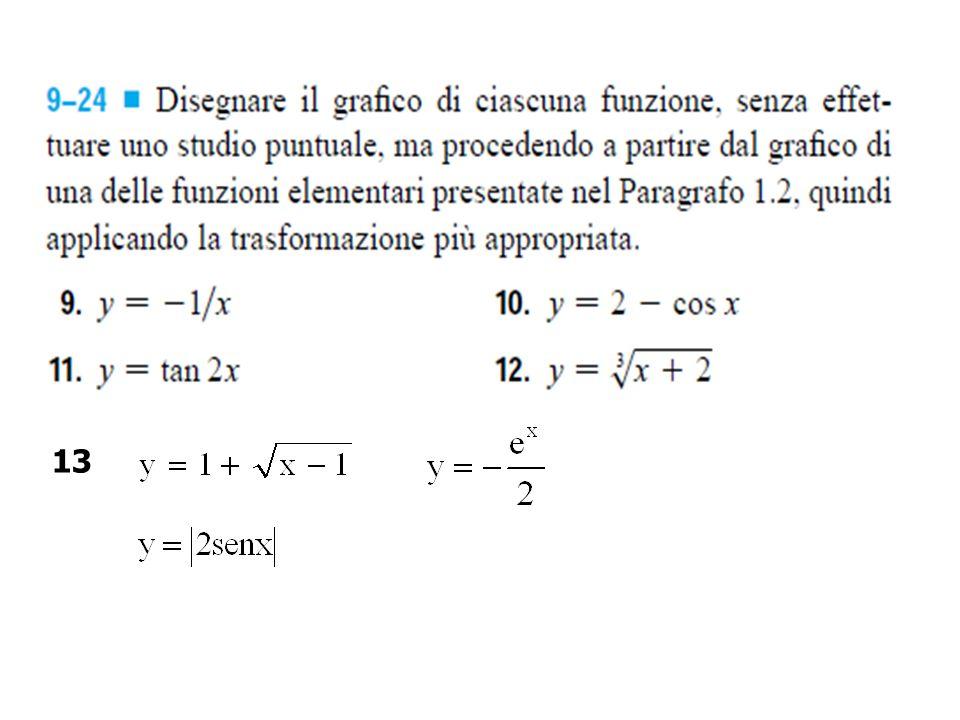 Esercizio 6 Si consideri la funzione f definita sull'intervallo [-2, 1] come in figura.