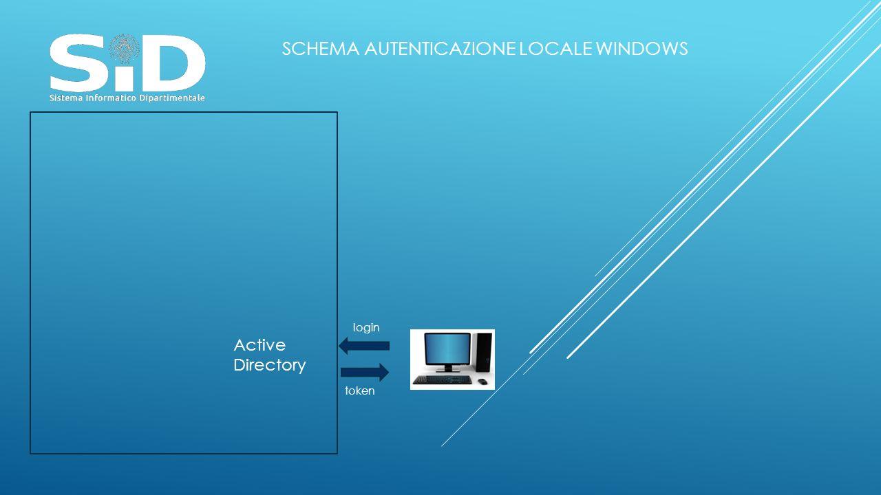 Active Directory login token SCHEMA AUTENTICAZIONE LOCALE WINDOWS