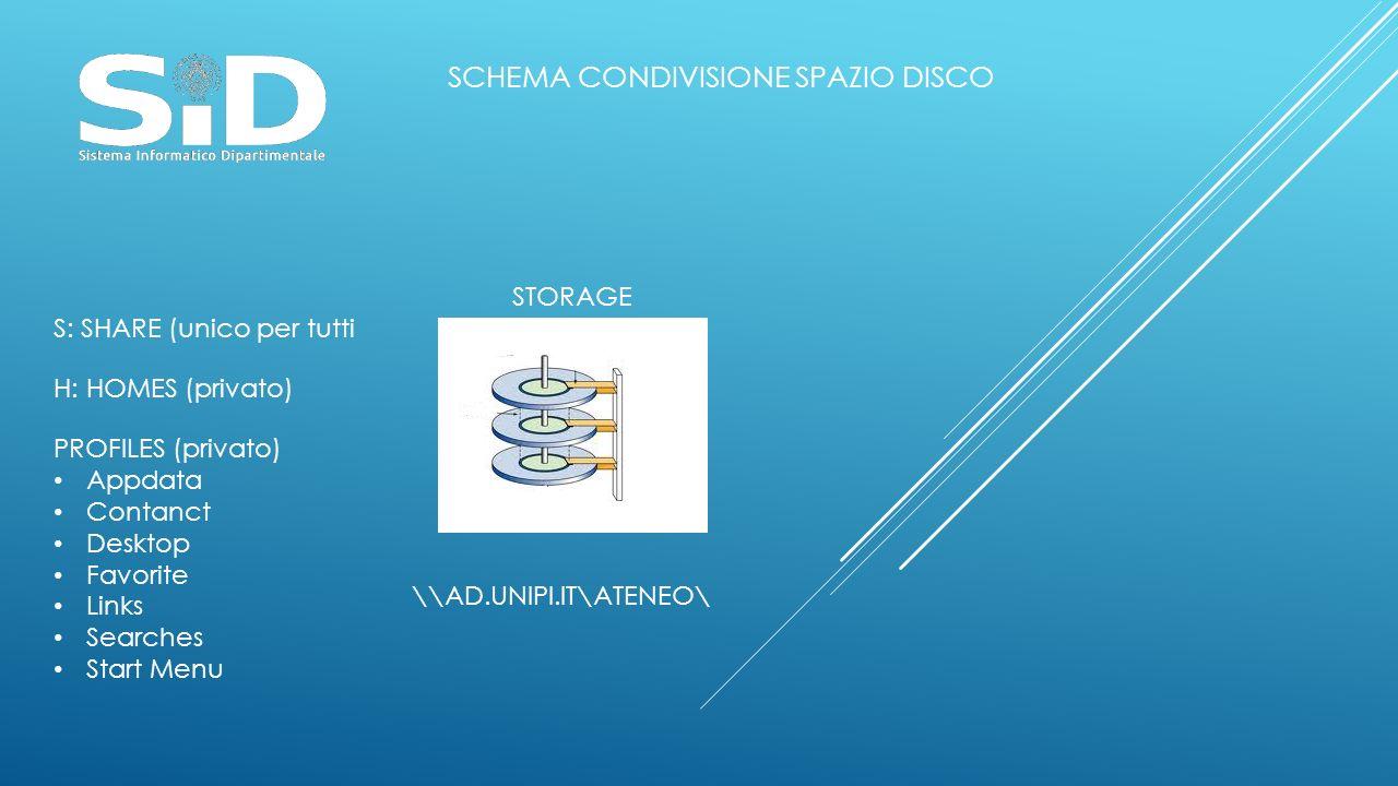 SCHEMA CONDIVISIONE SPAZIO DISCO S: SHARE (unico per tutti STORAGE \\AD.UNIPI.IT\ATENEO\ H: HOMES (privato) PROFILES (privato) Appdata Contanct Deskto
